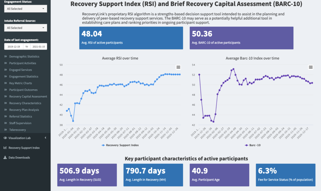 Recovery Link Data Dashboard